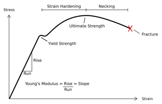 Stress-Strain